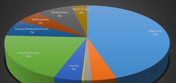 В Молдове количество преступлений с наркотиками растет из года в год фото 3