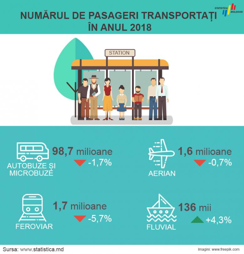 Самым востребованным видом транспорта у молдаван являются автобусы и маршрутки фото 2